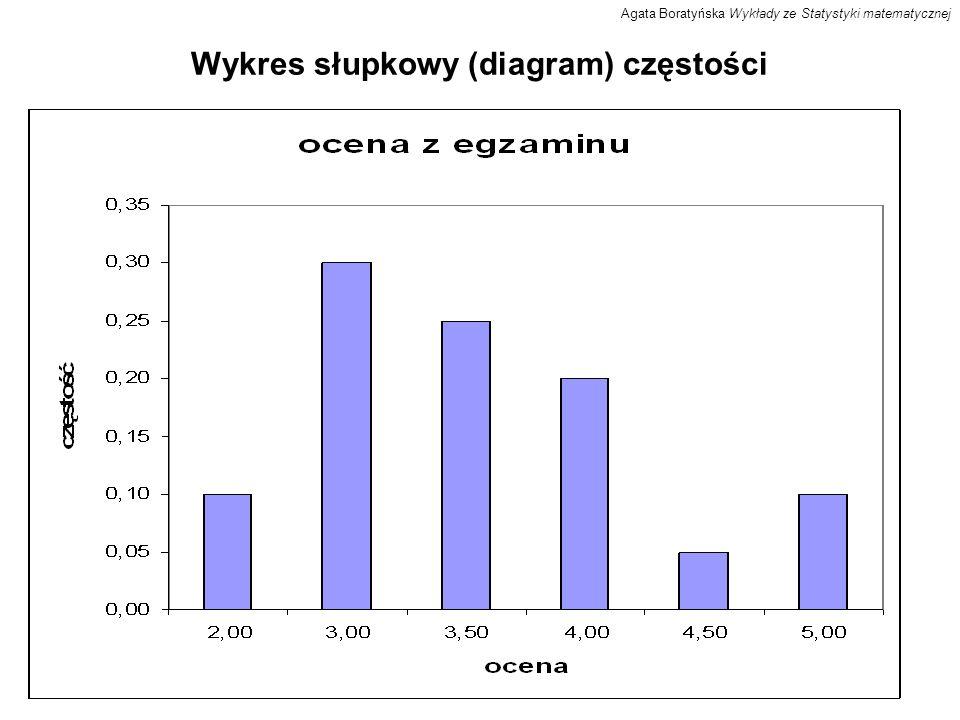 Wykres słupkowy (diagram) częstości