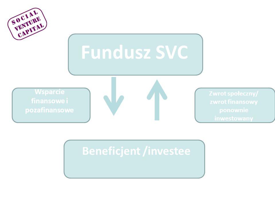 Fundusz SVC Beneficjent /investee Wsparcie finansowe i pozafinansowe