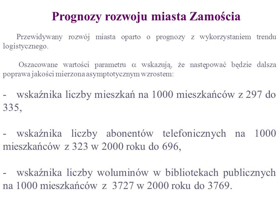Prognozy rozwoju miasta Zamościa