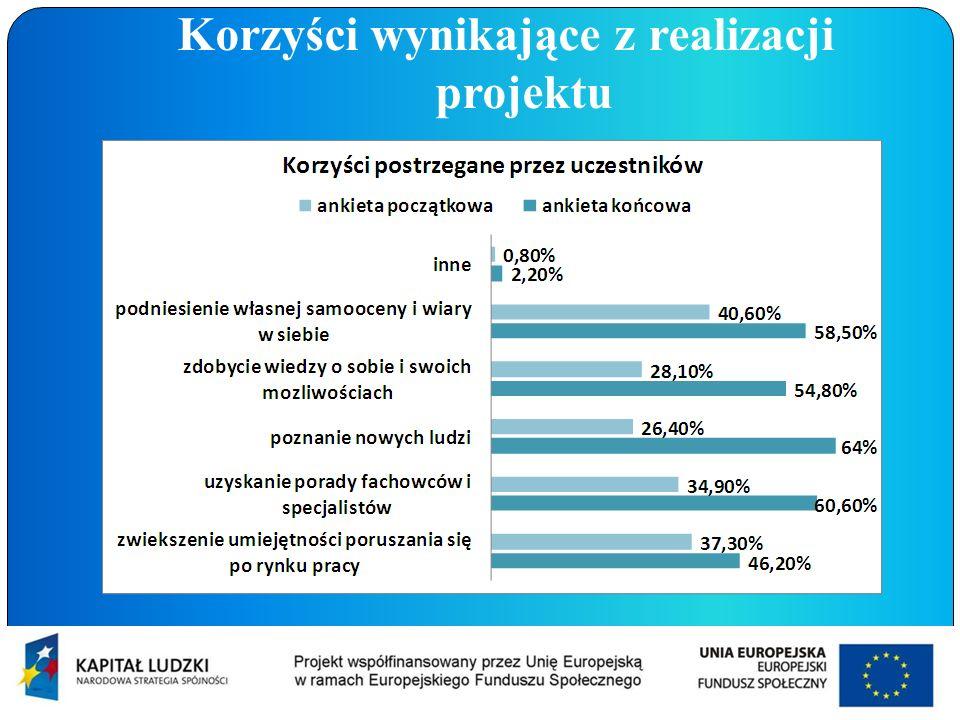 Korzyści wynikające z realizacji projektu