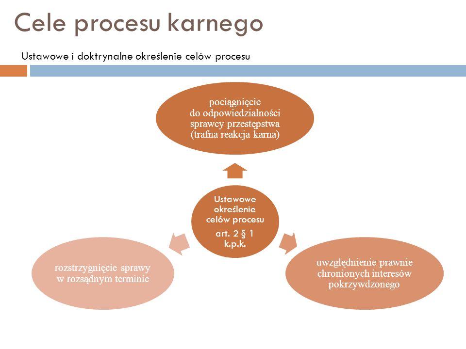 Cele procesu karnego Ustawowe i doktrynalne określenie celów procesu