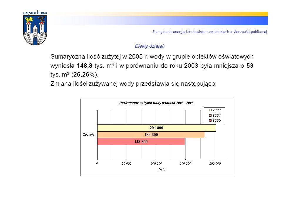 Zmiana ilości zużywanej wody przedstawia się następująco: