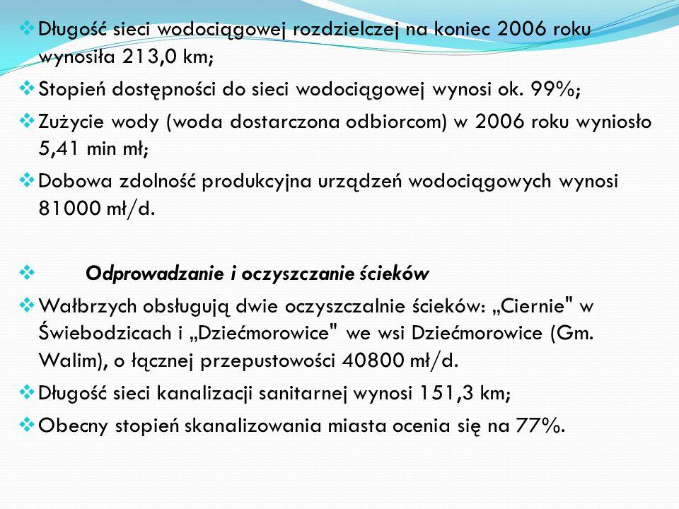 Długość sieci wodociągowej rozdzielczej na koniec 2006 roku wynosiła 213,0 km;