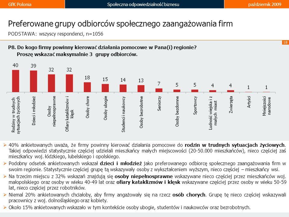 Preferowane grupy odbiorców społecznego zaangażowania firm