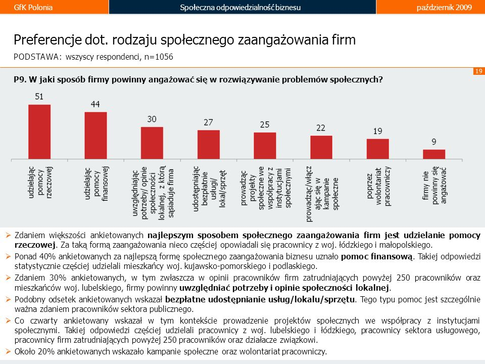 Preferencje dot. rodzaju społecznego zaangażowania firm