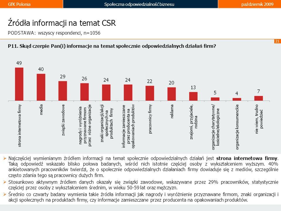 Źródła informacji na temat CSR
