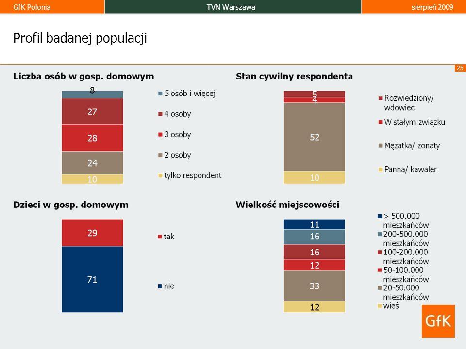 Profil badanej populacji