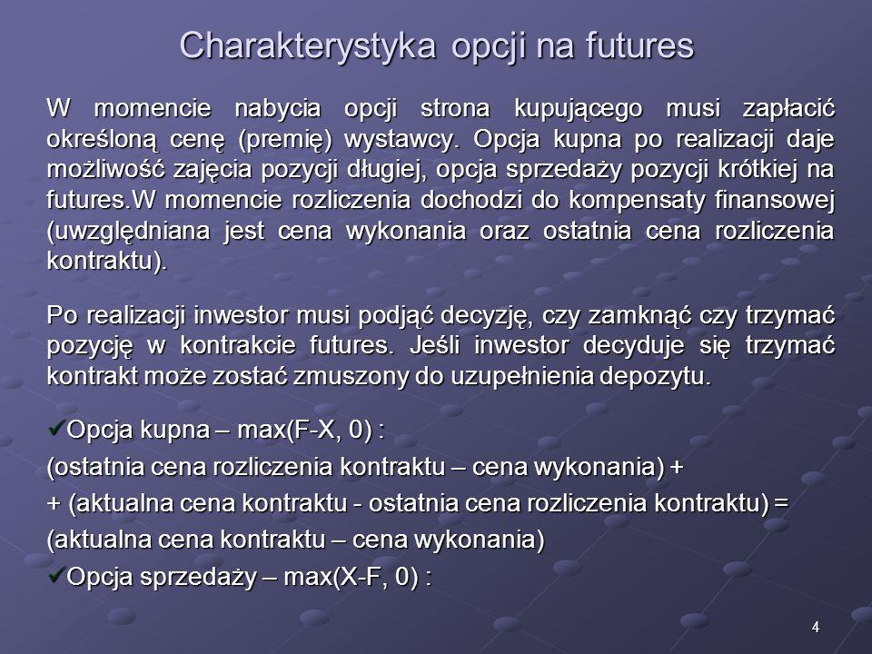 Charakterystyka opcji na futures