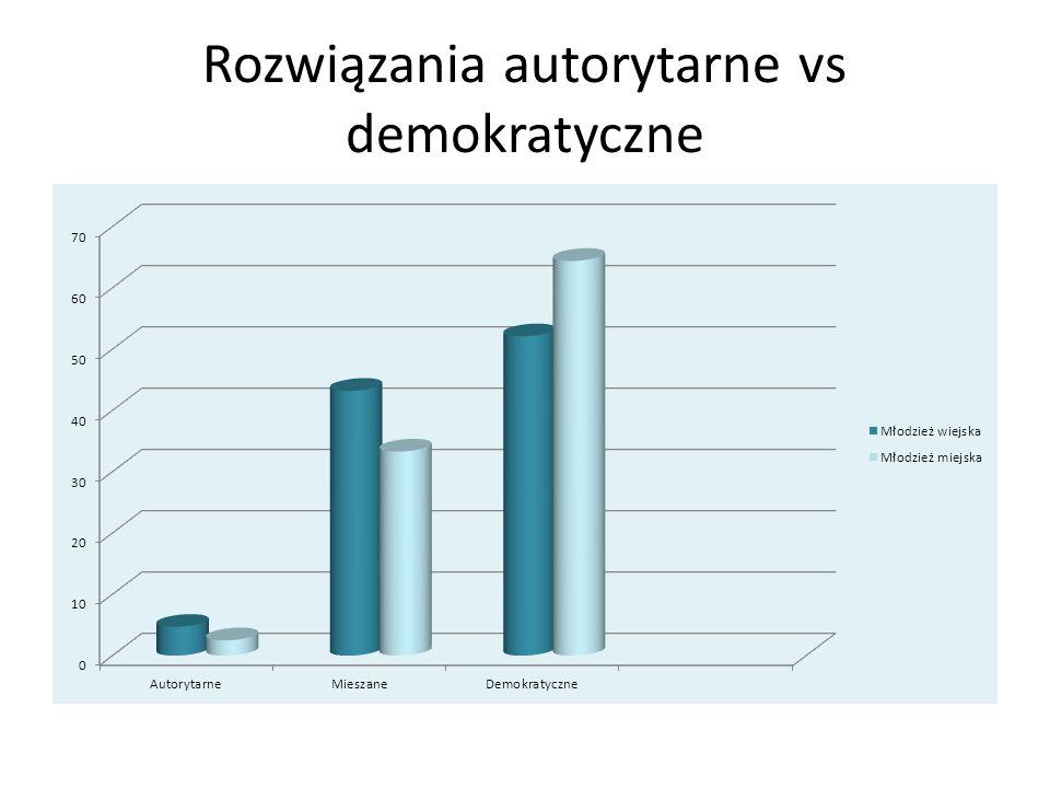 Rozwiązania autorytarne vs demokratyczne