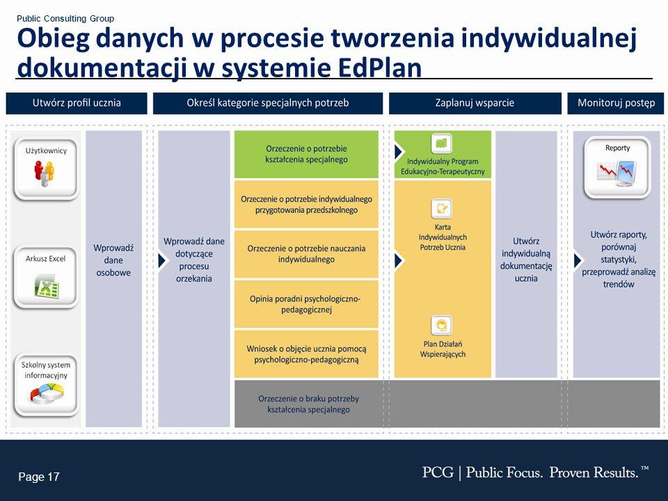 Obieg danych w procesie tworzenia indywidualnej dokumentacji w systemie EdPlan
