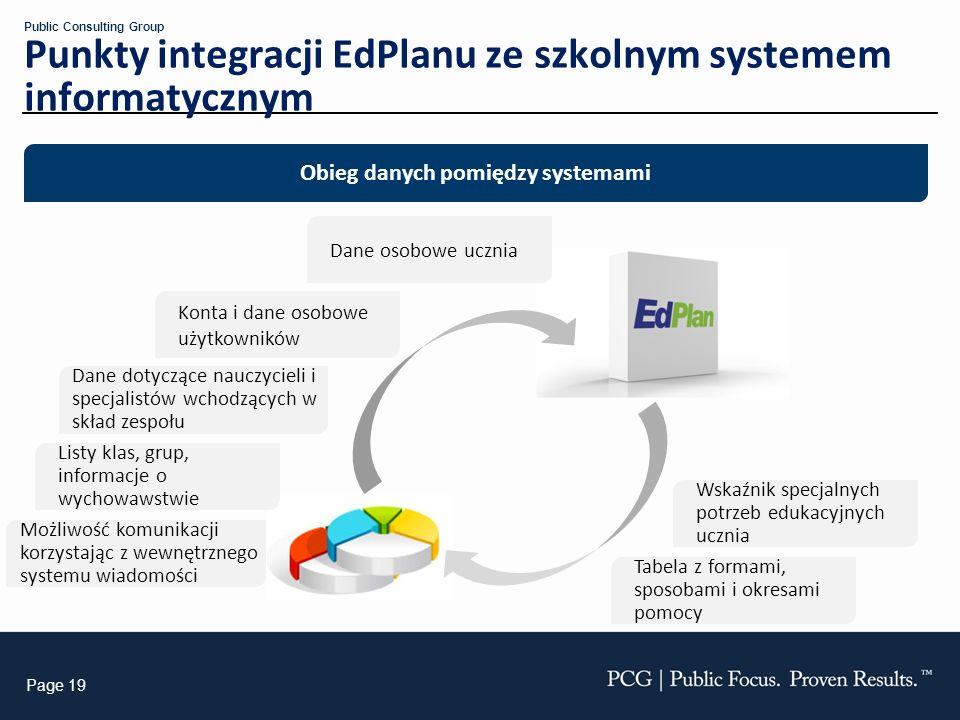 Obieg danych pomiędzy systemami