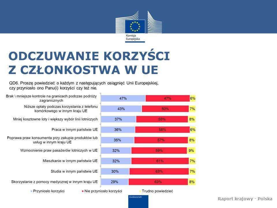 ODCZUWANIE KORZYŚCI Z CZŁONKOSTWA W UE