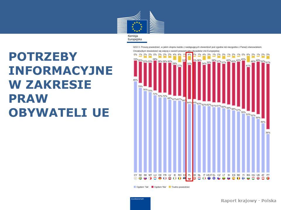 POTRZEBY INFORMACYJNE W ZAKRESIE PRAW OBYWATELI UE
