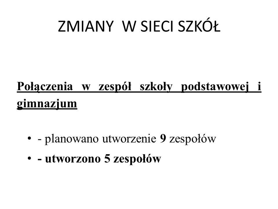 ZMIANY W SIECI SZKÓŁ Połączenia w zespół szkoły podstawowej i gimnazjum. - planowano utworzenie 9 zespołów.