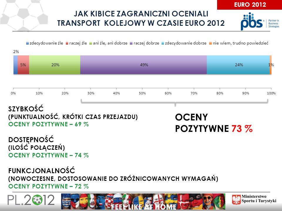 Jak kibice ZAGRANICZNI oceniali transport kolejowy w czasie EURO 2012