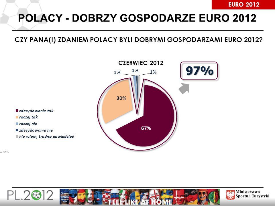 Polacy - dobrzy gospodarze Euro 2012