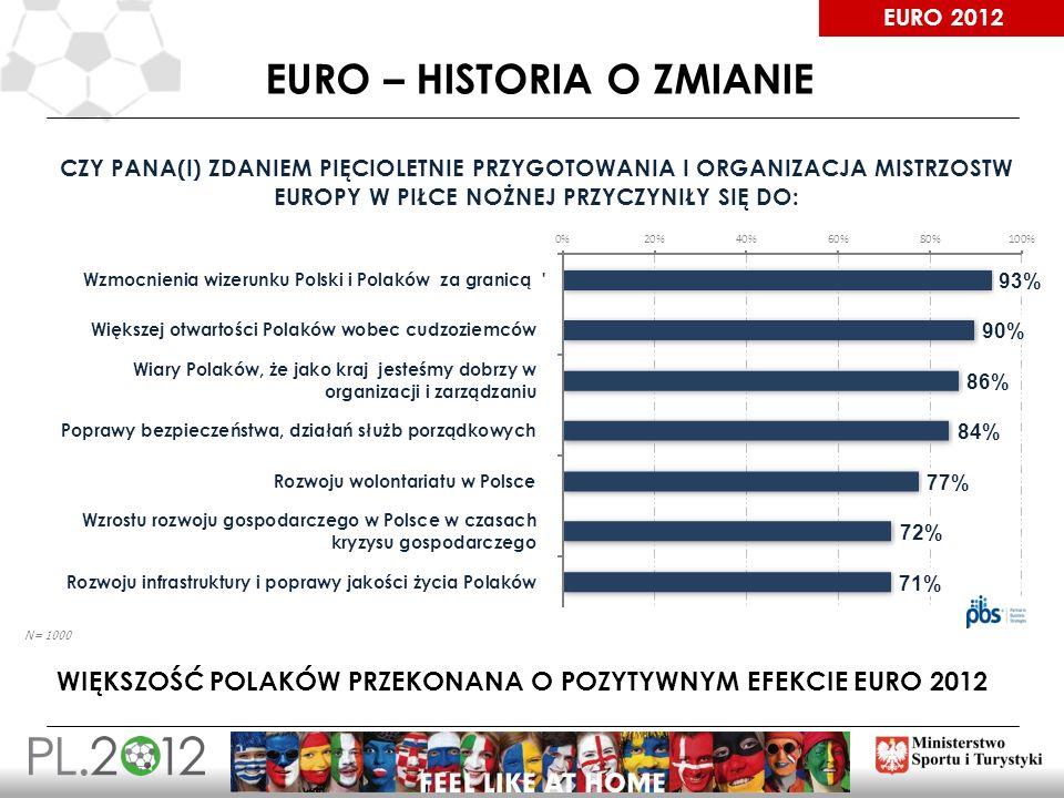 EURO – HISTORIA O ZMIANIE