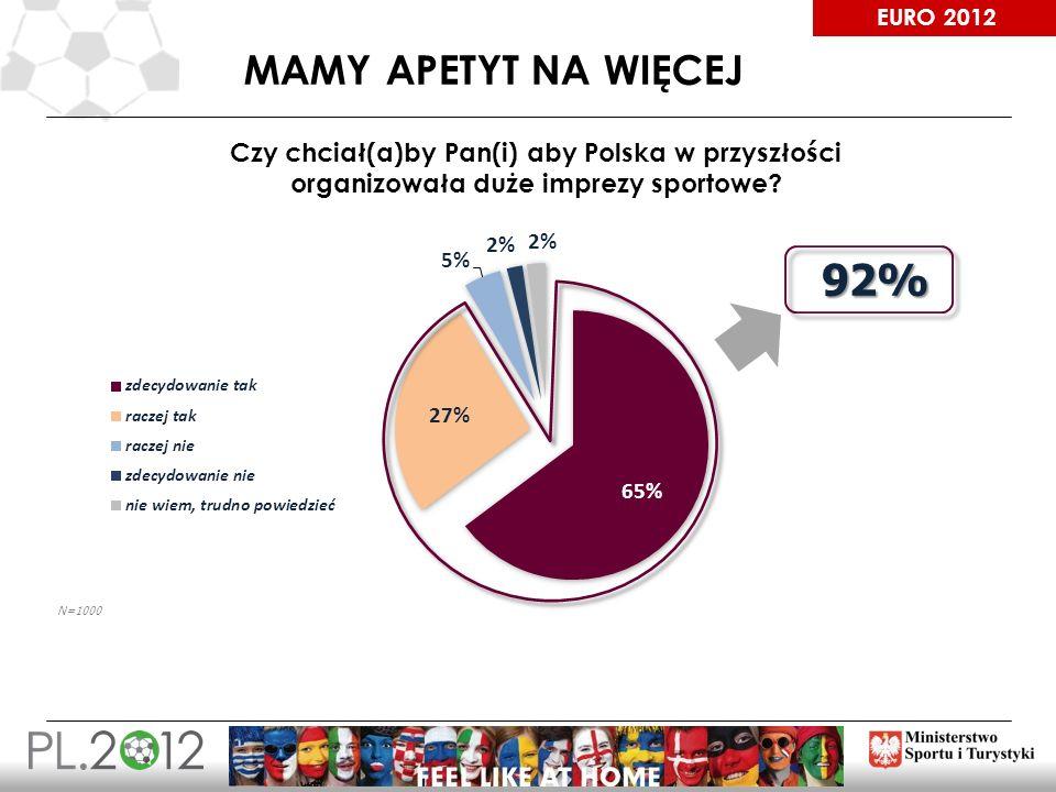 MAMY APETYT NA WIĘCEJ Czy chciał(a)by Pan(i) aby Polska w przyszłości organizowała duże imprezy sportowe