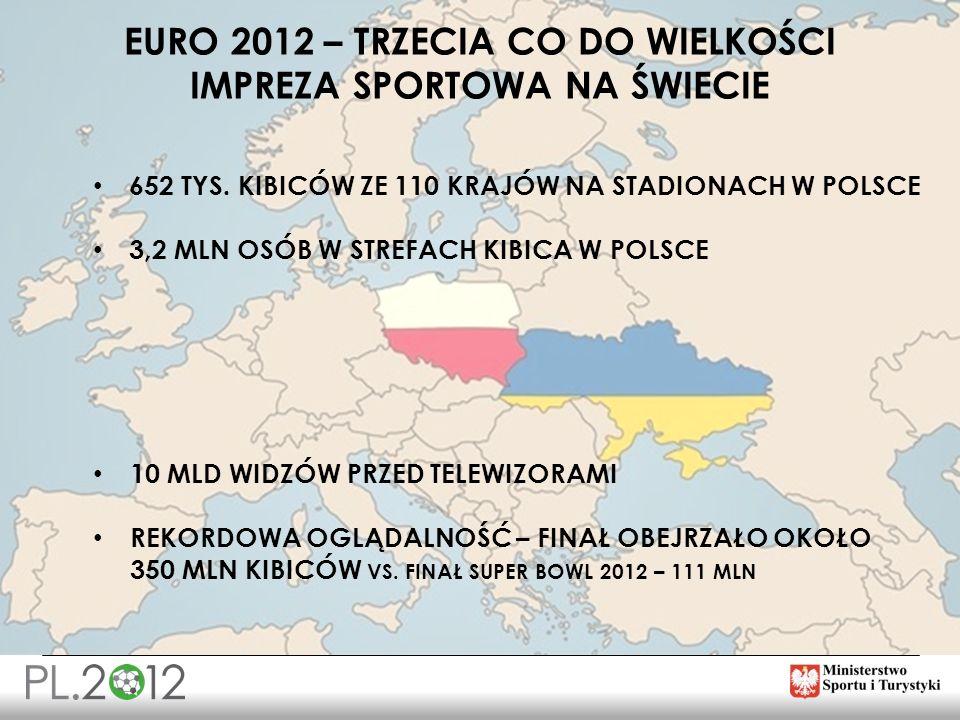 EURO 2012 – trzecia co do wielkości impreza sportowa na Świecie