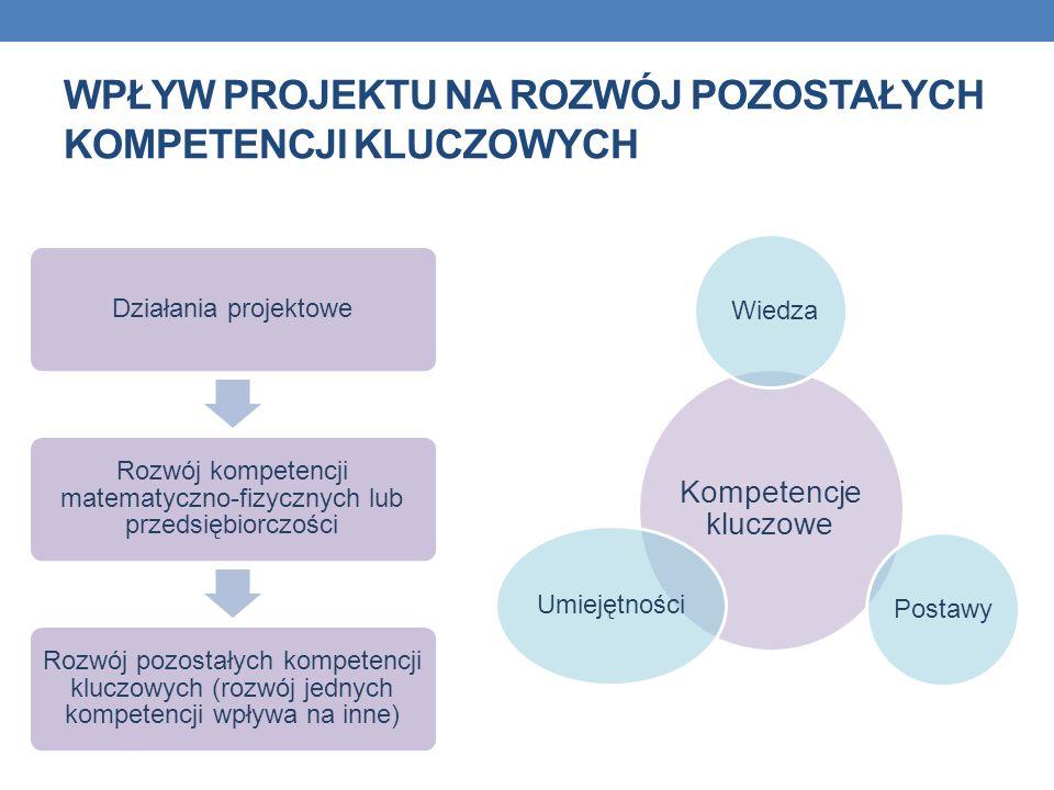 Wpływ projektu na rozwój pozostałych kompetencji kluczowych