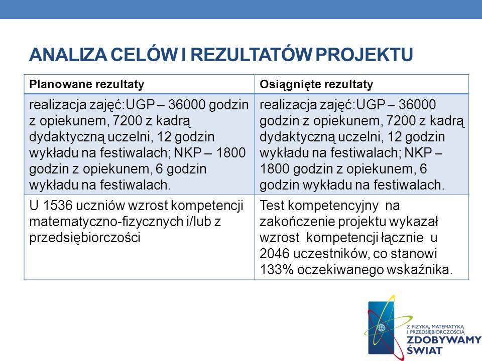 Analiza celów i rezultatów Projektu