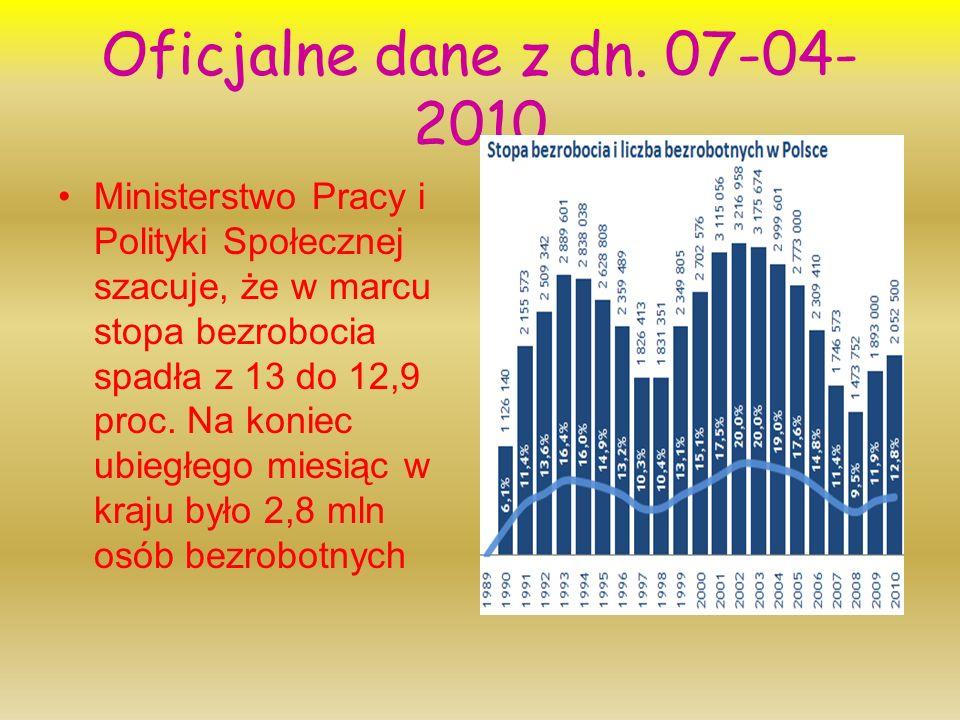 Oficjalne dane z dn. 07-04-2010