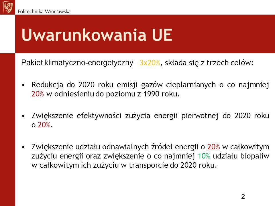Uwarunkowania UE Pakiet klimatyczno-energetyczny – 3x20%, składa się z trzech celów: