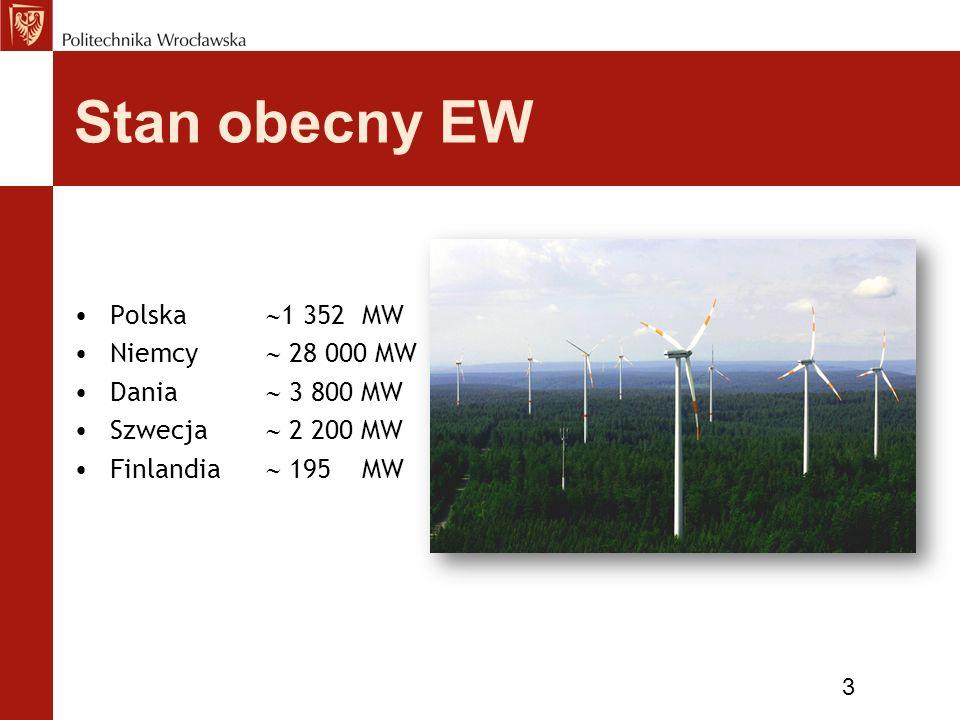 Stan obecny EW Polska 1 352 MW Niemcy  28 000 MW Dania  3 800 MW
