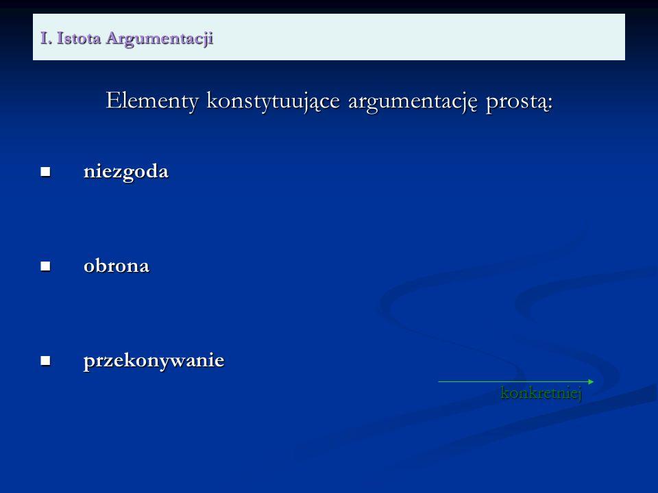 Elementy konstytuujące argumentację prostą: