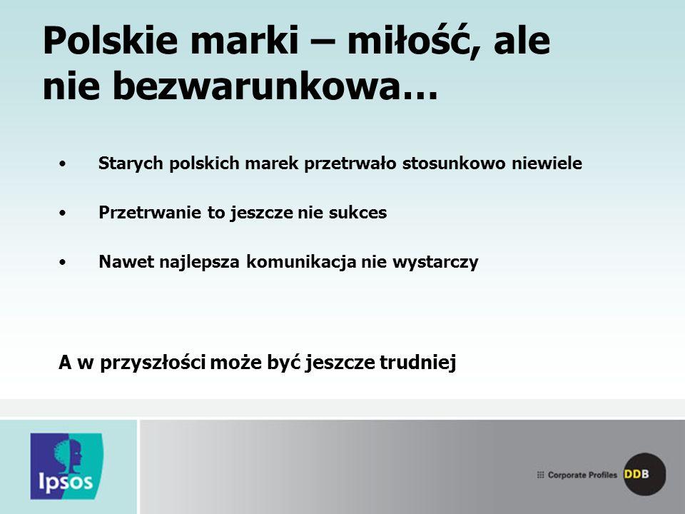 Polskie marki – miłość, ale nie bezwarunkowa…