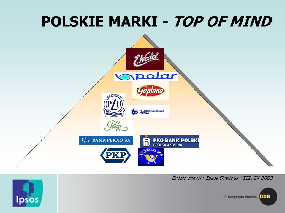 POLSKIE MARKI - TOP OF MIND