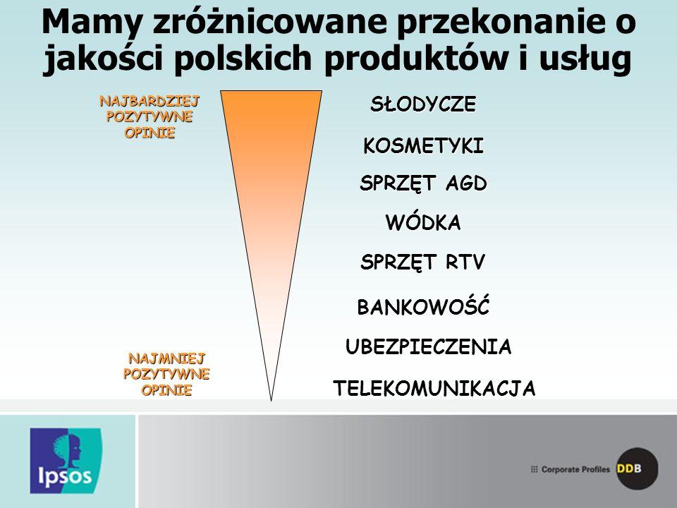Mamy zróżnicowane przekonanie o jakości polskich produktów i usług