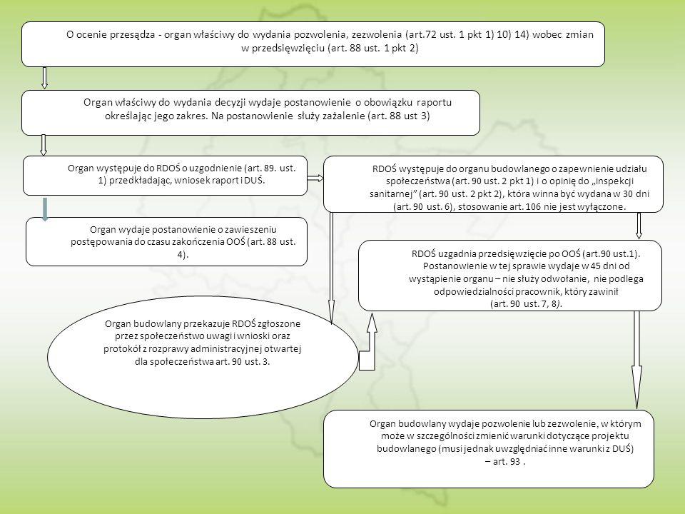 O ocenie przesądza - organ właściwy do wydania pozwolenia, zezwolenia (art.72 ust. 1 pkt 1) 10) 14) wobec zmian w przedsięwzięciu (art. 88 ust. 1 pkt 2)