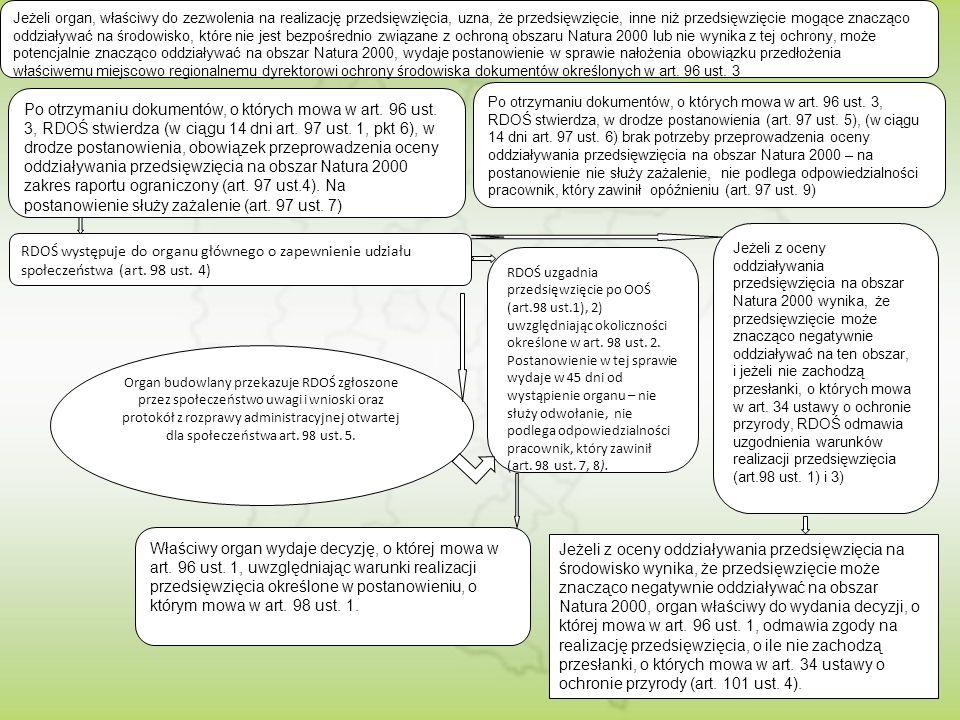 Jeżeli organ, właściwy do zezwolenia na realizację przedsięwzięcia, uzna, że przedsięwzięcie, inne niż przedsięwzięcie mogące znacząco oddziaływać na środowisko, które nie jest bezpośrednio związane z ochroną obszaru Natura 2000 lub nie wynika z tej ochrony, może potencjalnie znacząco oddziaływać na obszar Natura 2000, wydaje postanowienie w sprawie nałożenia obowiązku przedłożenia właściwemu miejscowo regionalnemu dyrektorowi ochrony środowiska dokumentów określonych w art. 96 ust. 3