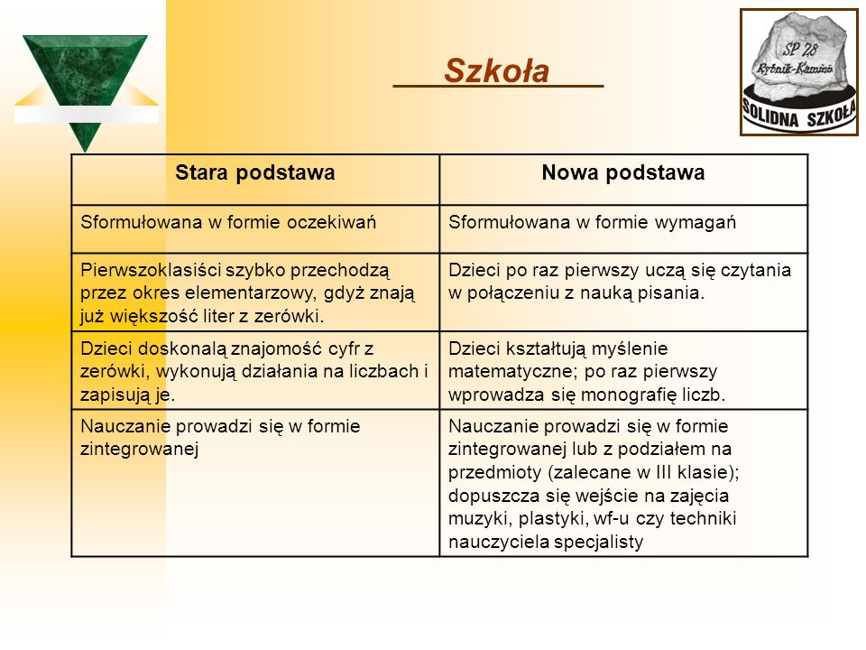 Szkoła Stara podstawa Nowa podstawa Sformułowana w formie oczekiwań
