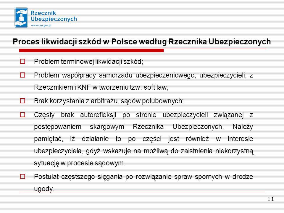 Proces likwidacji szkód w Polsce według Rzecznika Ubezpieczonych