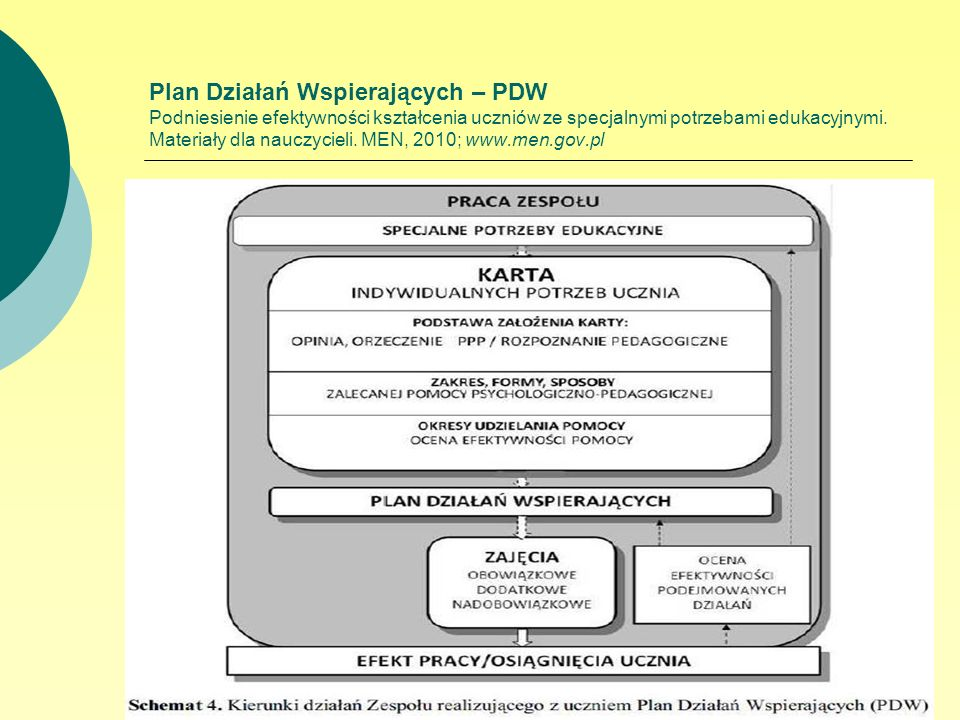 Plan Działań Wspierających – PDW Podniesienie efektywności kształcenia uczniów ze specjalnymi potrzebami edukacyjnymi.