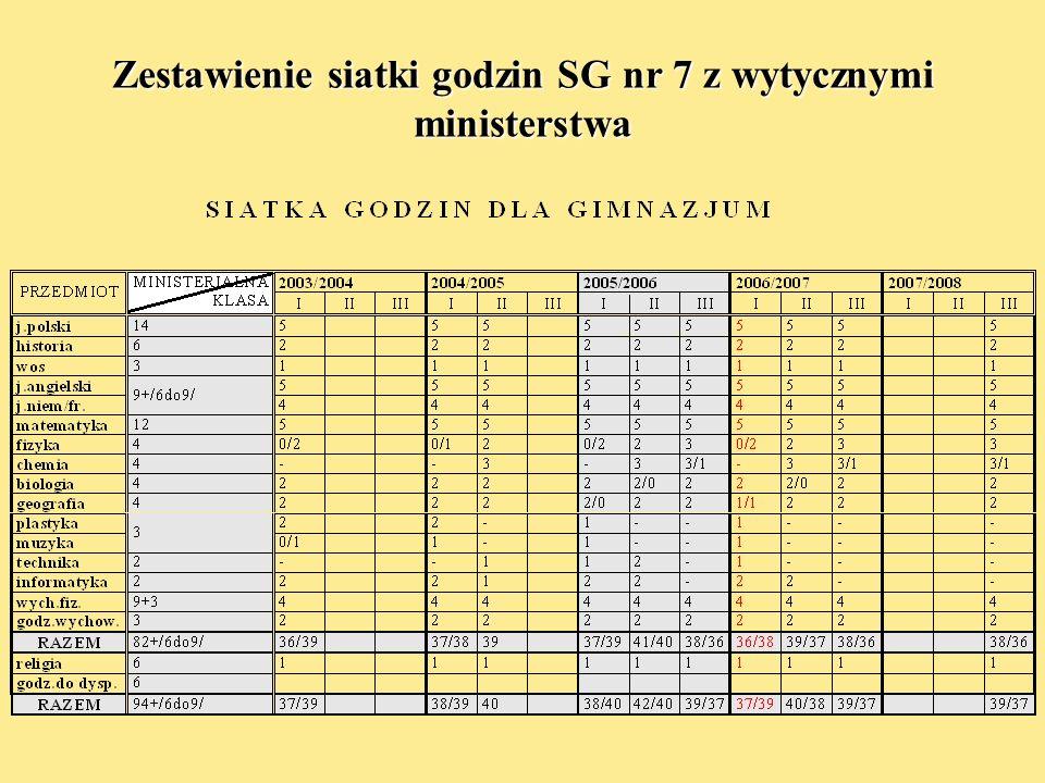 Zestawienie siatki godzin SG nr 7 z wytycznymi ministerstwa