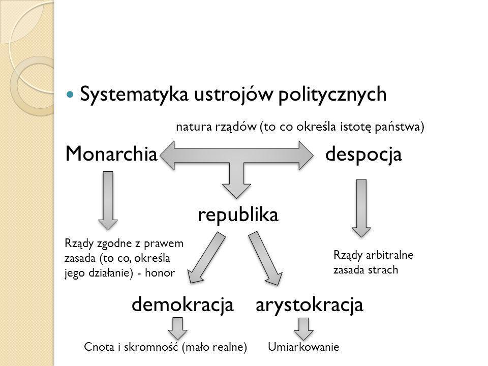 Systematyka ustrojów politycznych