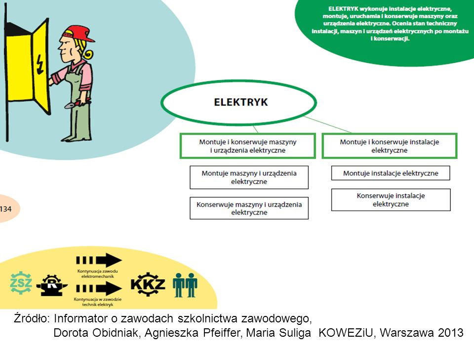 Źródło: Informator o zawodach szkolnictwa zawodowego, Dorota Obidniak, Agnieszka Pfeiffer, Maria Suliga KOWEZiU, Warszawa 2013
