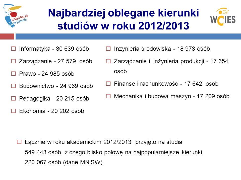 Najbardziej oblegane kierunki studiów w roku 2012/2013