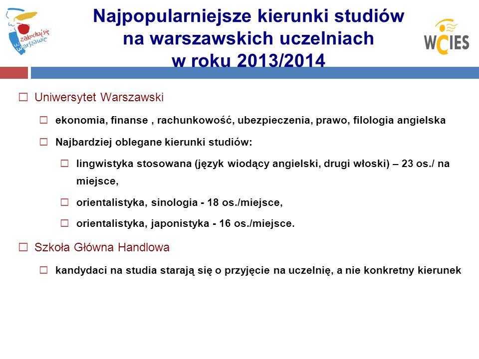 Najpopularniejsze kierunki studiów na warszawskich uczelniach w roku 2013/2014