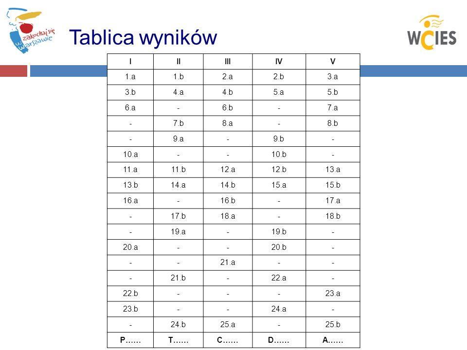 Tablica wyników I II III IV V 1.a 1.b 2.a 2.b 3.a 3.b 4.a 4.b 5.a 5.b
