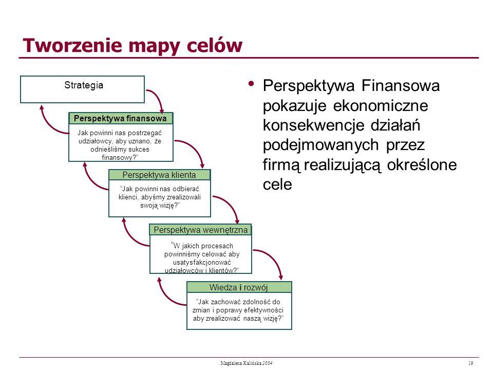 Perspektywa finansowa