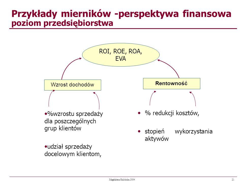 Przykłady mierników -perspektywa finansowa poziom przedsiębiorstwa