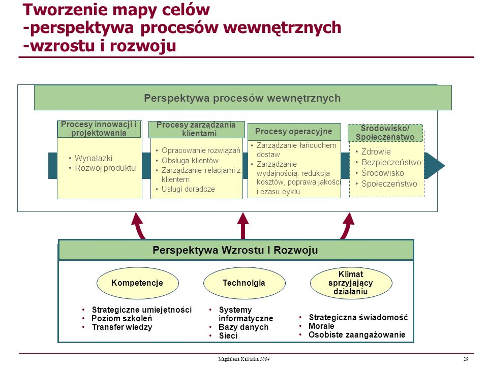 Tworzenie mapy celów -perspektywa procesów wewnętrznych -wzrostu i rozwoju