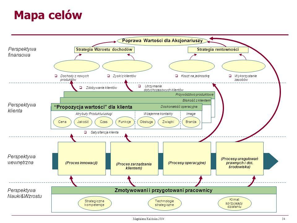 Mapa celów Perspektywa finansowa Perspektywa klienta