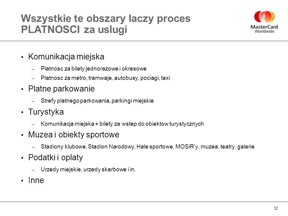 Wszystkie te obszary laczy proces PLATNOSCI za uslugi