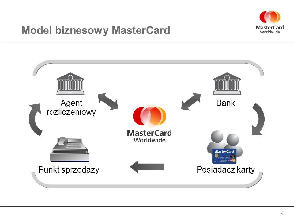 Model biznesowy MasterCard