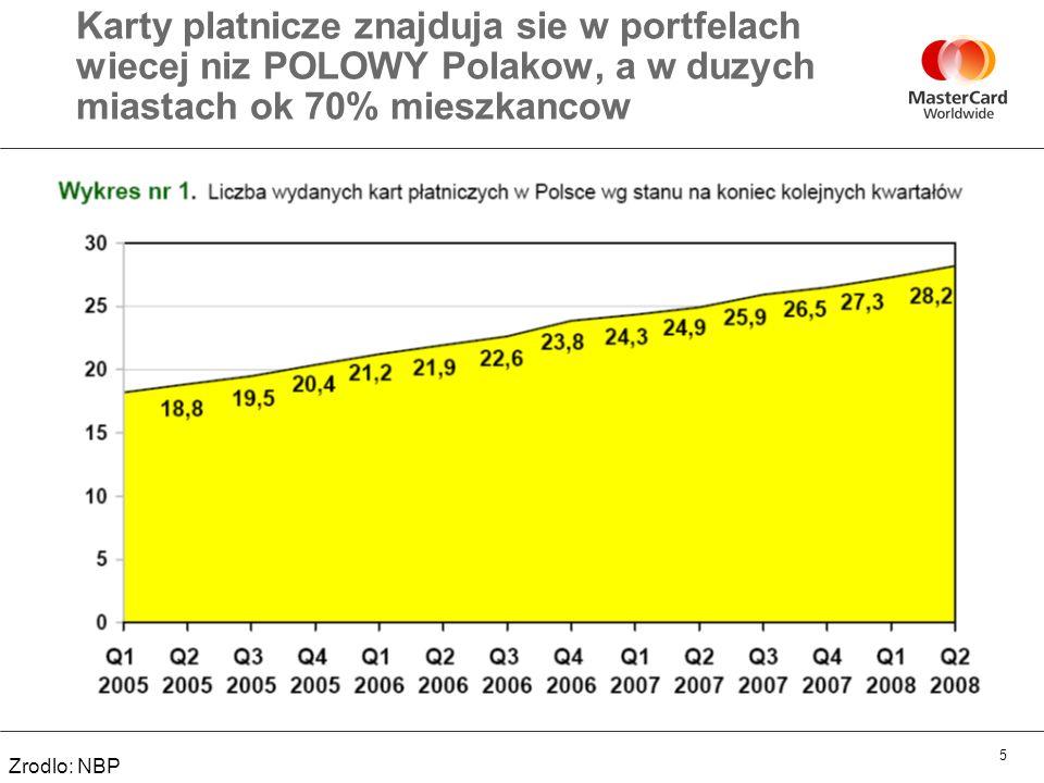 Karty platnicze znajduja sie w portfelach wiecej niz POLOWY Polakow, a w duzych miastach ok 70% mieszkancow